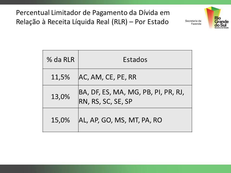 Percentual Limitador de Pagamento da Dívida em Relação à Receita Líquida Real (RLR) – Por Estado % da RLREstados 11,5%AC, AM, CE, PE, RR 13,0% BA, DF,