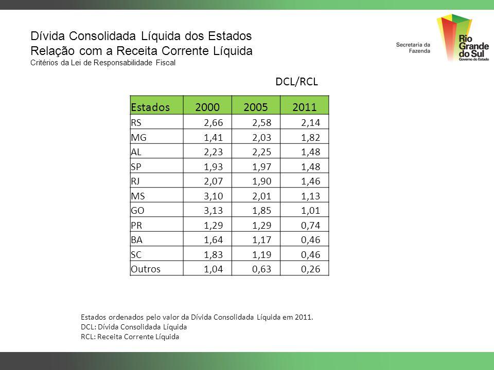 Dívida Consolidada Líquida dos Estados Relação com a Receita Corrente Líquida Critérios da Lei de Responsabilidade Fiscal Estados ordenados pelo valor