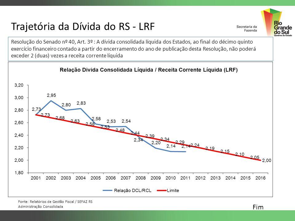 Trajetória da Dívida do RS - LRF Resolução do Senado nº 40, Art. 3º : A dívida consolidada líquida dos Estados, ao final do décimo quinto exercício fi