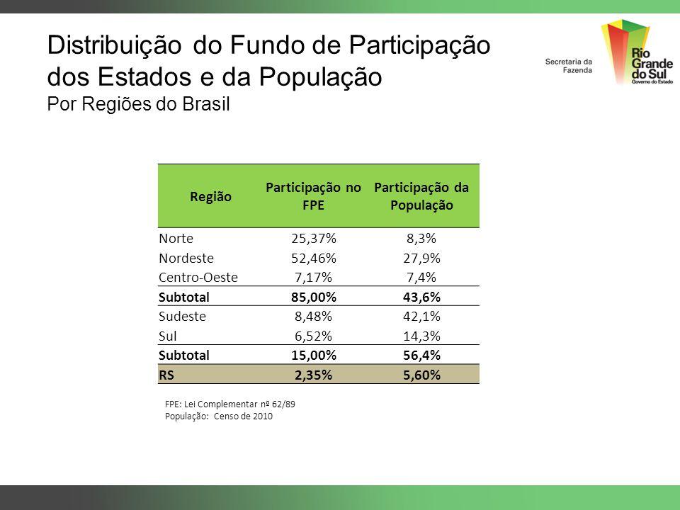 Distribuição do Fundo de Participação dos Estados e da População Por Regiões do Brasil FPE: Lei Complementar nº 62/89 População: Censo de 2010 Região