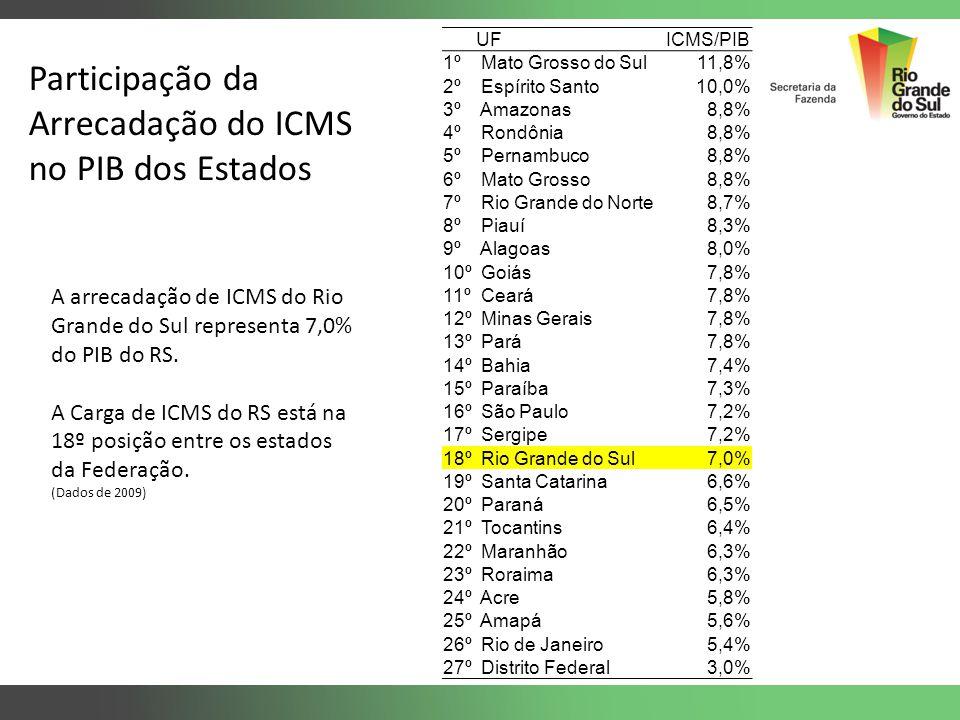 Participação da Arrecadação do ICMS no PIB dos Estados A arrecadação de ICMS do Rio Grande do Sul representa 7,0% do PIB do RS. A Carga de ICMS do RS