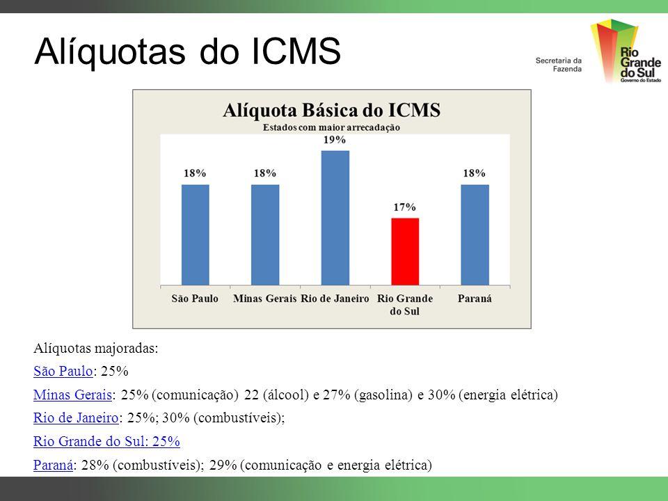 Alíquotas majoradas: São PauloSão Paulo: 25% Minas GeraisMinas Gerais: 25% (comunicação) 22 (álcool) e 27% (gasolina) e 30% (energia elétrica) Rio de