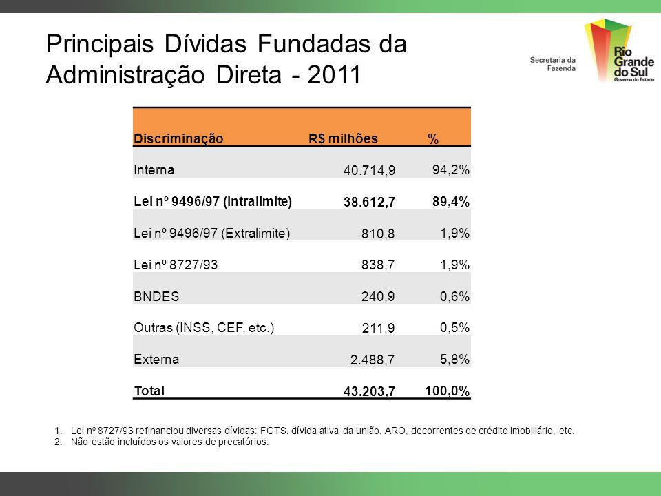 Principais Dívidas Fundadas da Administração Direta - 2011 DiscriminaçãoR$ milhões% Interna 40.714,994,2% Lei nº 9496/97 (Intralimite) 38.612,789,4% L