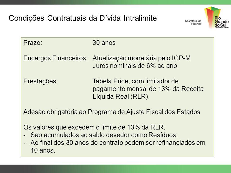 Condições Contratuais da Dívida Intralimite Prazo:30 anos Encargos Financeiros: Atualização monetária pelo IGP-M Juros nominais de 6% ao ano. Prestaçõ