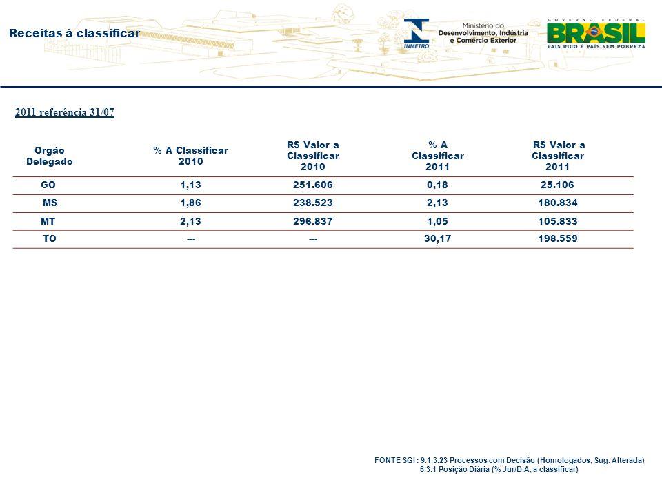 Receitas à classificar FONTE SGI : 9.1.3.23 Processos com Decisão (Homologados, Sug. Alterada) 6.3.1 Posição Diária (% Jur/D.A, a classificar) Orgão D