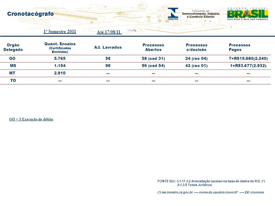 Orgão Delegado Quant. Ensaios (Certificados Emitidos) A.I. Lavrados Processos Abertos Processos c/decisão Processos Pagos GO 5.7655658 (cad 31)24 (rec