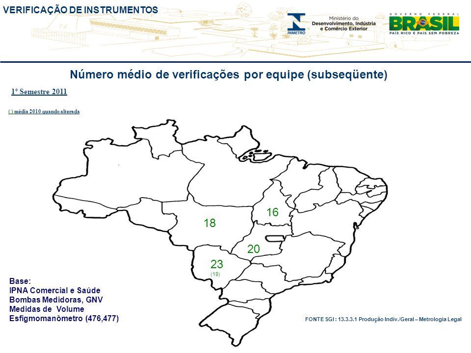 VERIFICAÇÃO DE INSTRUMENTOS Número médio de verificações por equipe (subseqüente) 18 20 23 (19) FONTE SGI : 13.3.3.1 Produção Indiv./Geral – Metrologi