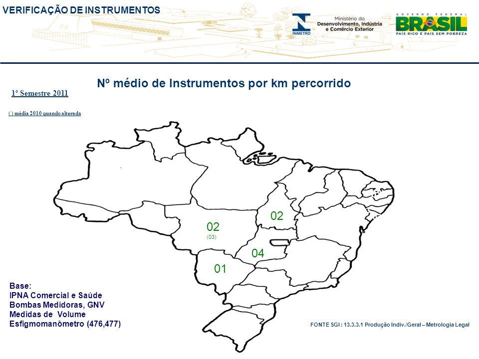 VERIFICAÇÃO DE INSTRUMENTOS Nº médio de Instrumentos por km percorrido 02 (03) 04 01 03 FONTE SGI : 13.3.3.1 Produção Indiv./Geral – Metrologia Legal