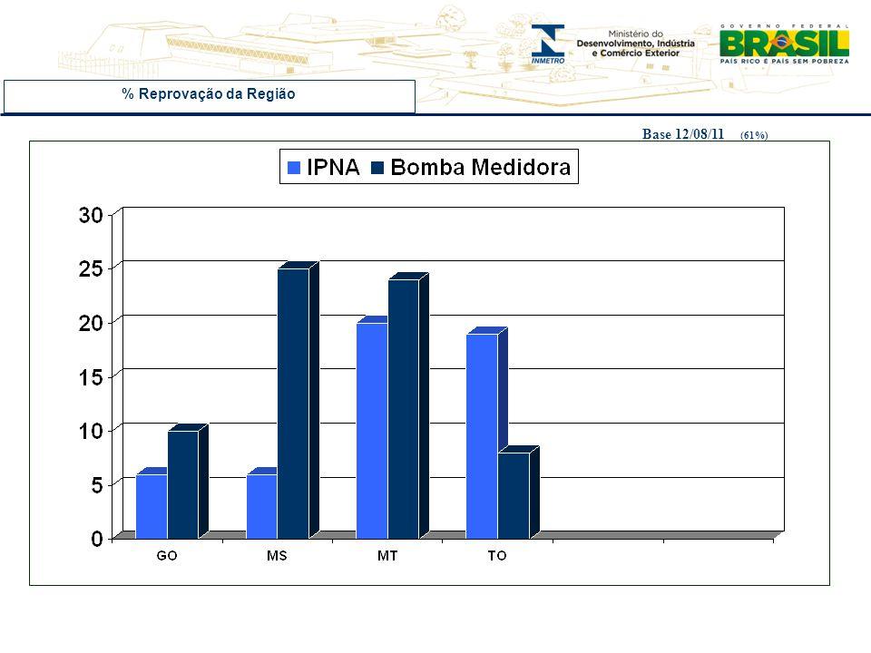 VERIFICAÇÕESVERIFICAÇÕES Orgão Delegado Esfigmomanômetro (verificados) Reprovados%REPROV GO 202 37 18 MS000 MT 1.806 173 10 TO0200 FONTE SGI : 13.3.1.2 Instr.