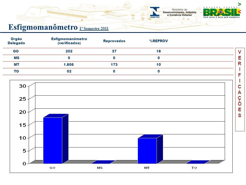 VERIFICAÇÕESVERIFICAÇÕES Orgão Delegado Esfigmomanômetro (verificados) Reprovados%REPROV GO 202 37 18 MS000 MT 1.806 173 10 TO0200 FONTE SGI : 13.3.1.