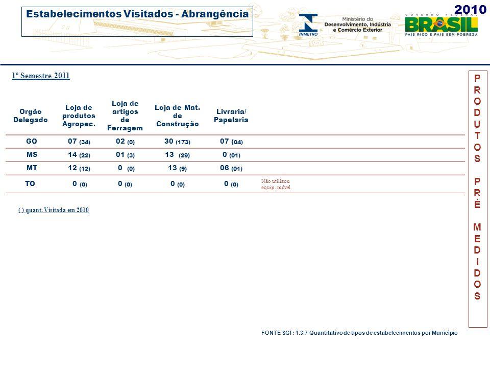 PRODUTOSPRÉMEDIDOSPRODUTOSPRÉMEDIDOS Orgão Delegado Nº VISITAS Nº PRÉ EXAMES % COLETADO Nº ALEATÓRIOS Nº DESIGUAIS %REPROV.