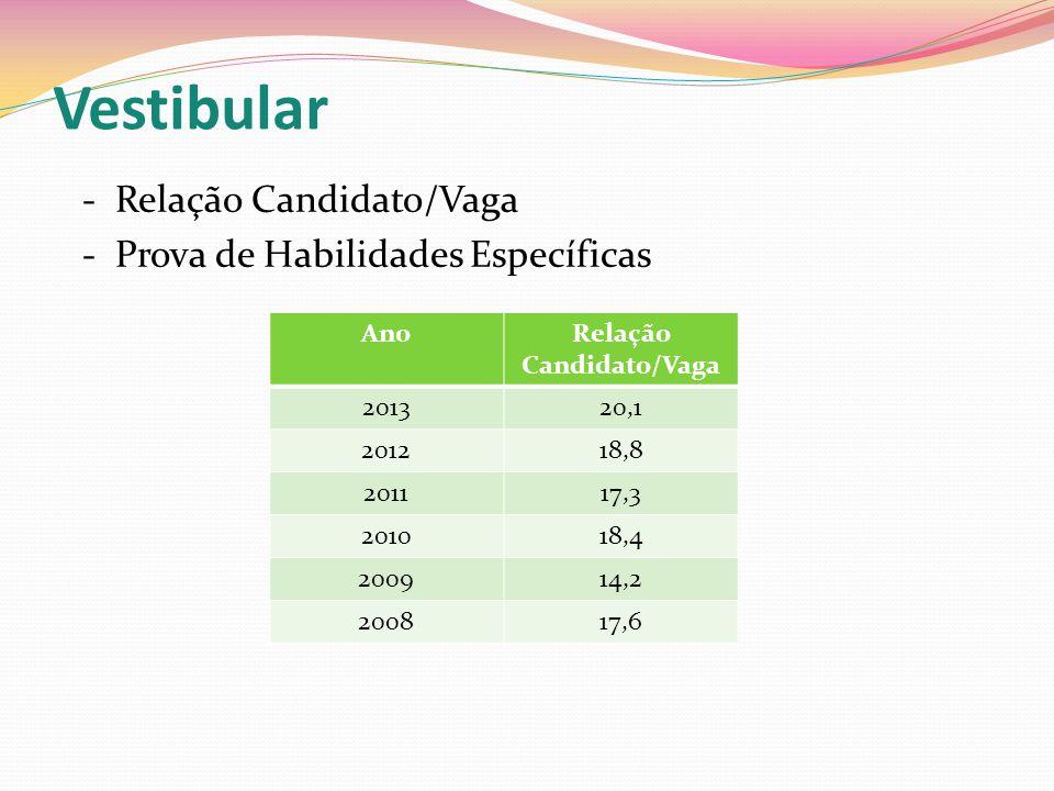 Vestibular - Relação Candidato/Vaga - Prova de Habilidades Específicas AnoRelação Candidato/Vaga 201320,1 201218,8 201117,3 201018,4 200914,2 200817,6