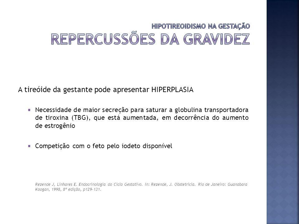 A tireóide da gestante pode apresentar HIPERPLASIA Necessidade de maior secreção para saturar a globulina transportadora de tiroxina (TBG), que está a