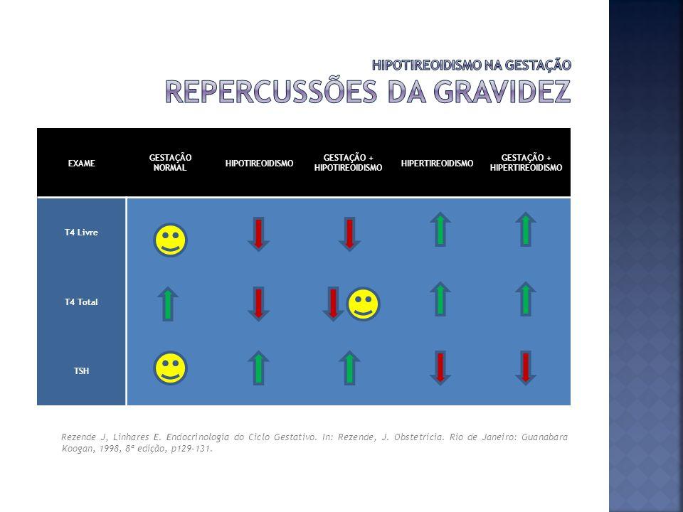 Rezende J, Linhares E. Endocrinologia do Ciclo Gestativo. In: Rezende, J. Obstetrícia. Rio de Janeiro: Guanabara Koogan, 1998, 8ª edição, p129-131. EX
