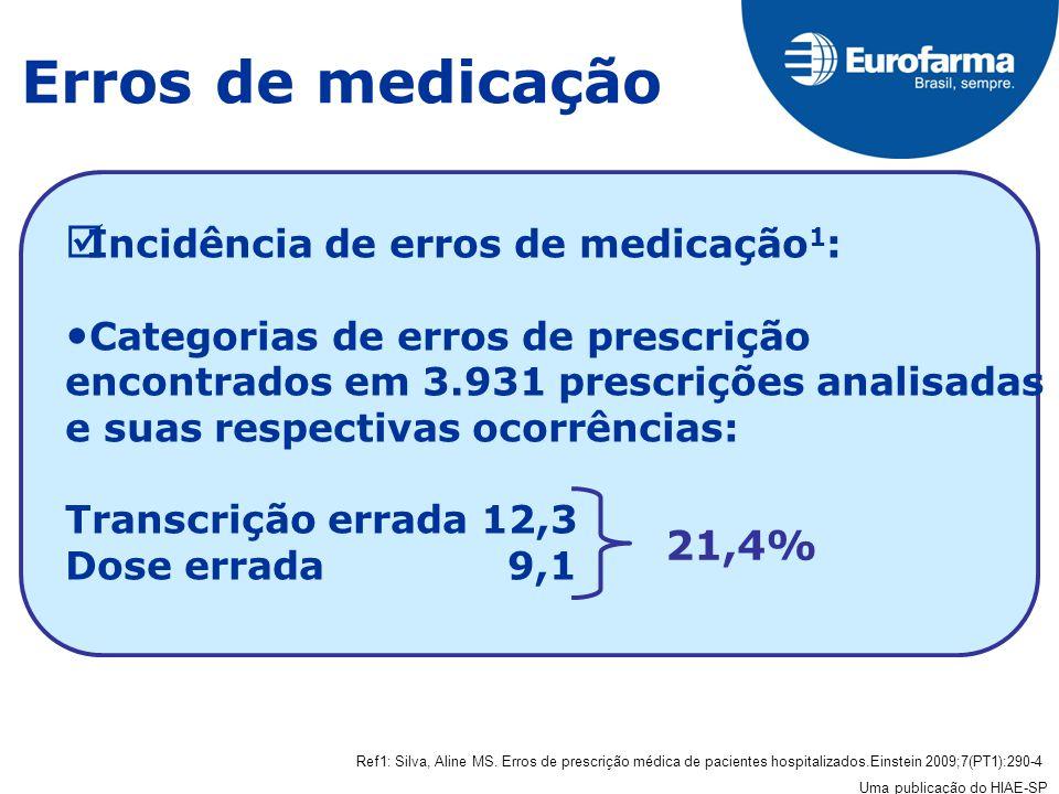Erros de medicação Incidência de erros de medicação 1 : Categorias de erros de prescrição encontrados em 3.931 prescrições analisadas e suas respectivas ocorrências: Transcrição errada 12,3 Dose errada 9,1 Ref1: Silva, Aline MS.