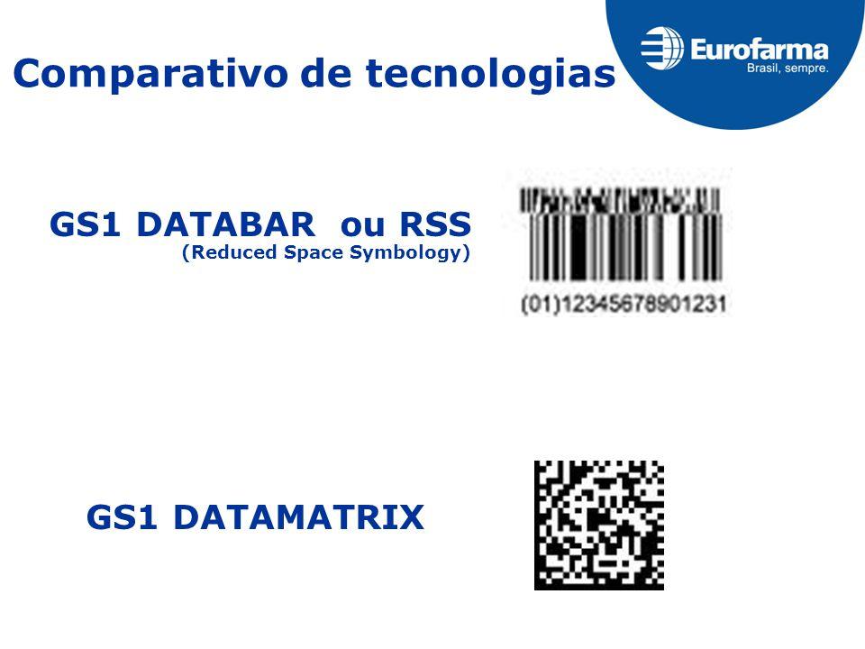 Comparativo de tecnologias GS1 DATABAR ou RSS (Reduced Space Symbology) GS1 DATAMATRIX