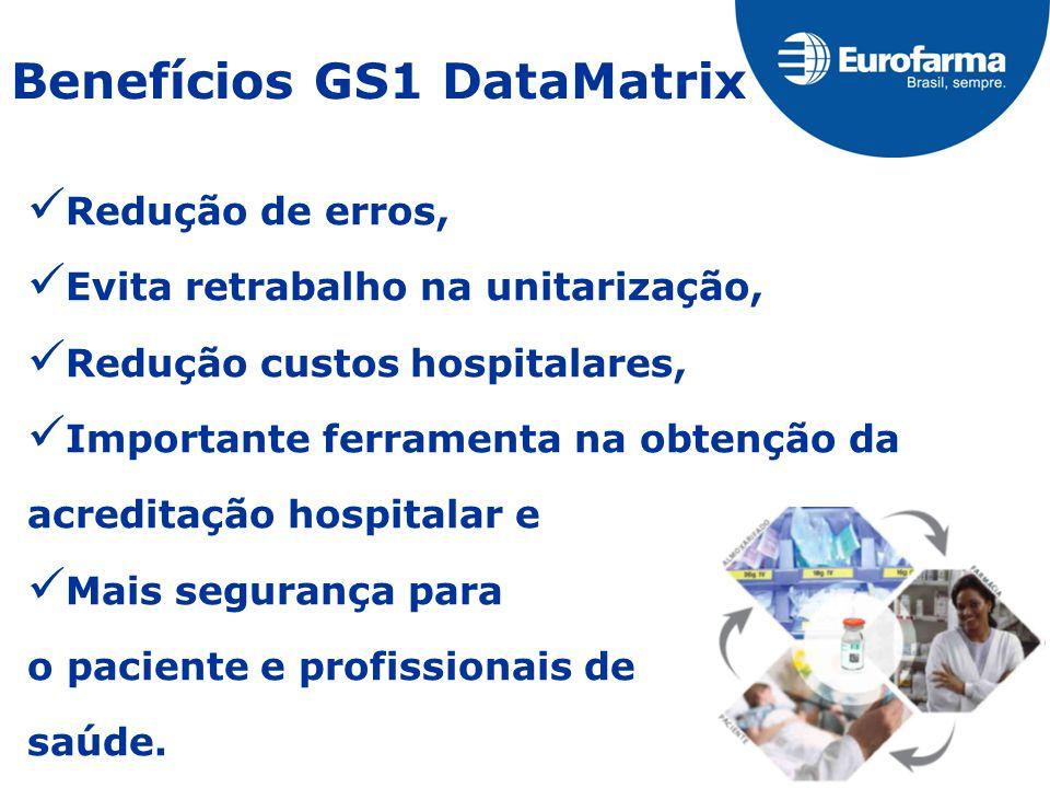 Benefícios GS1 DataMatrix Redução de erros, Evita retrabalho na unitarização, Redução custos hospitalares, Importante ferramenta na obtenção da acreditação hospitalar e Mais segurança para o paciente e profissionais de saúde.