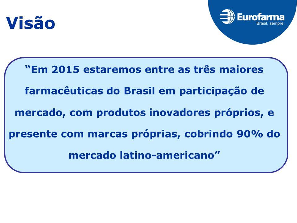 Visão Em 2015 estaremos entre as três maiores farmacêuticas do Brasil em participação de mercado, com produtos inovadores próprios, e presente com marcas próprias, cobrindo 90% do mercado latino-americano