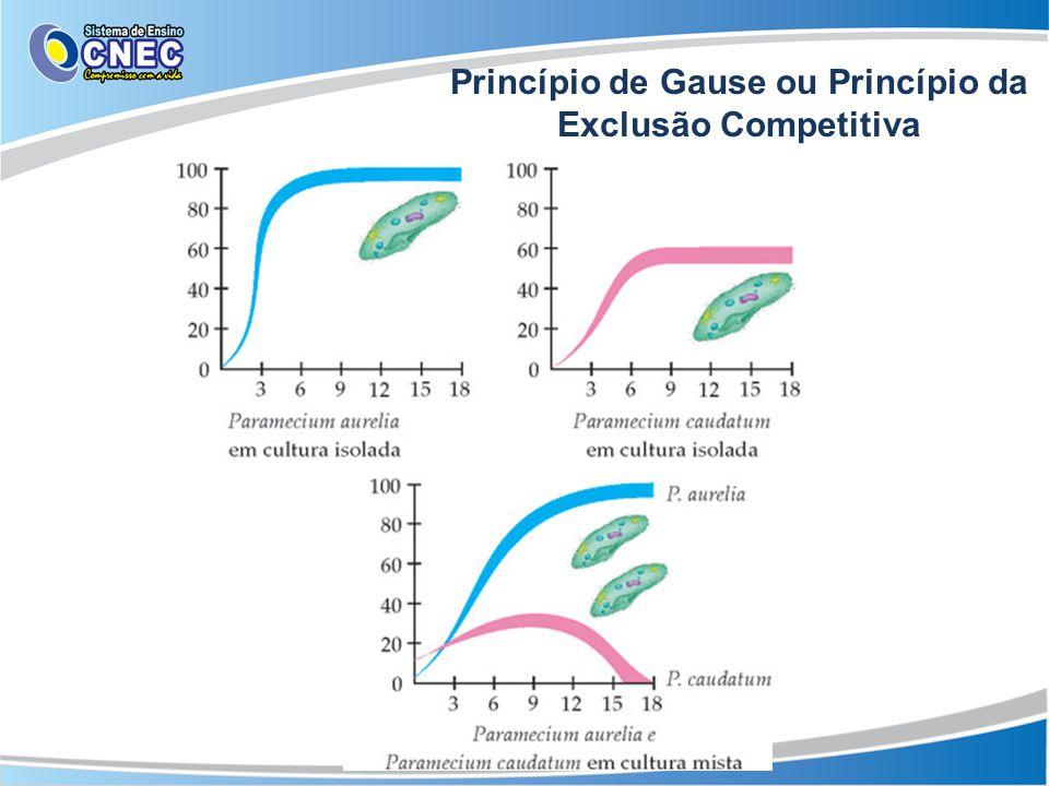 Cores de advertência Princípio de Gause ou Princípio da Exclusão Competitiva