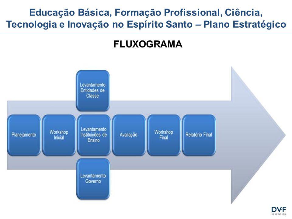 Educação Básica, Formação Profissional, Ciência, Tecnologia e Inovação no Espírito Santo – Plano Estratégico FLUXOGRAMA