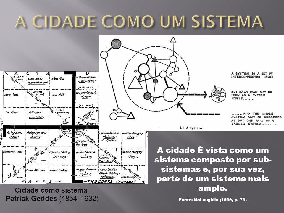 A cidade É vista como um sistema composto por sub- sistemas e, por sua vez, parte de um sistema mais amplo. Fonte: McLoughlin (1969, p. 76) Cidade com