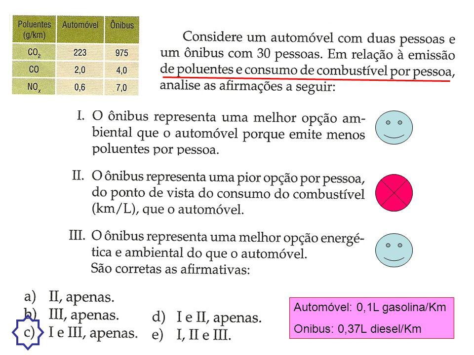 Exercício 17 – pág. 116 Poluição ambiental – Solubilidade