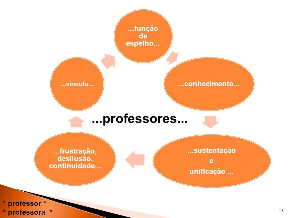 15 * professor * * professora *...função de espelho......conhecimento......sustentação e unificação......frustração, desilusão, continuidade......vínc