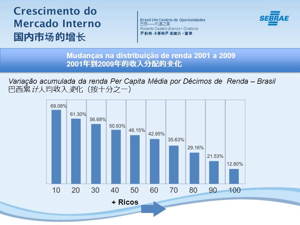 Crescimento do Mercado Interno + Ricos Mudanças na distribuição de renda 2001 a 2009 2001 2009 Variação acumulada da renda Per Capita Média por Décimo