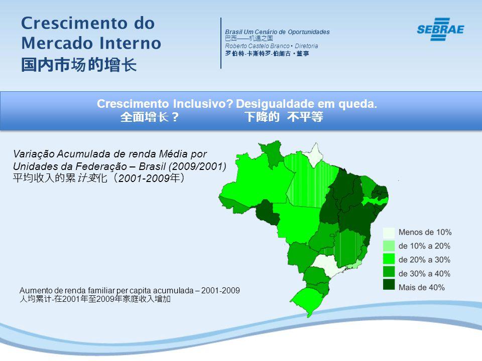 Crescimento Inclusivo? Desigualdade em queda. Variação Acumulada de renda Média por Unidades da Federação – Brasil (2009/2001) 2001-2009 Aumento de re