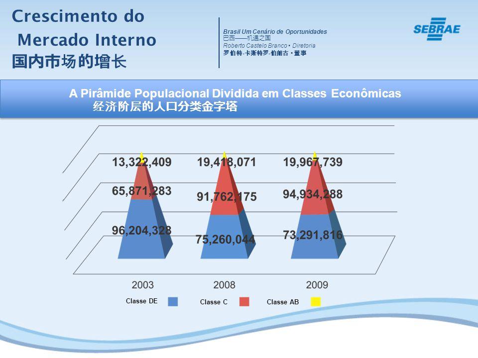 Classe DE Classe CClasse AB A Pirâmide Populacional Dividida em Classes Econômicas Crescimento do Mercado Interno Brasil Um Cenário de Oportunidades R