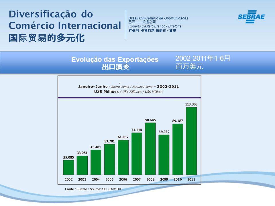 Diversificação do Comércio Internacional Evolução das Exportações 2002-2011 1-6 Brasil Um Cenário de Oportunidades Roberto Castelo Branco Diretoria -