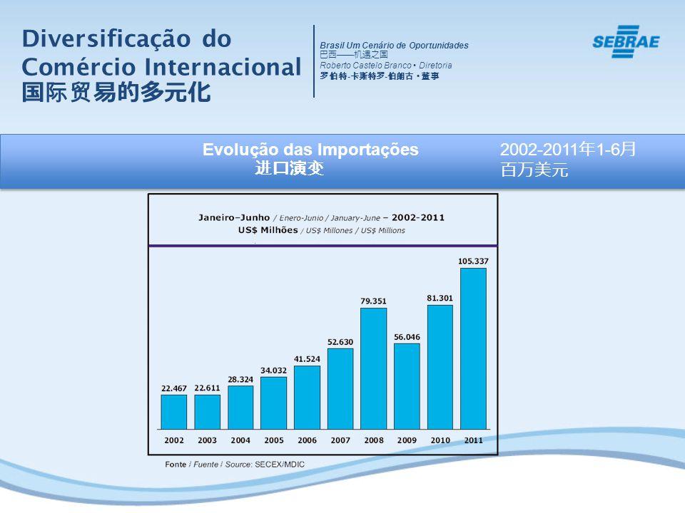 Evolução das Importações Diversificação do Comércio Internacional 2002-2011 1-6 Brasil Um Cenário de Oportunidades Roberto Castelo Branco Diretoria -
