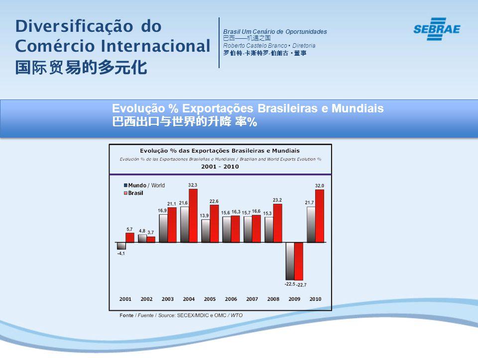 Evolução % Exportações Brasileiras e Mundiais % Diversificação do Comércio Internacional Brasil Um Cenário de Oportunidades Roberto Castelo Branco Diretoria - -