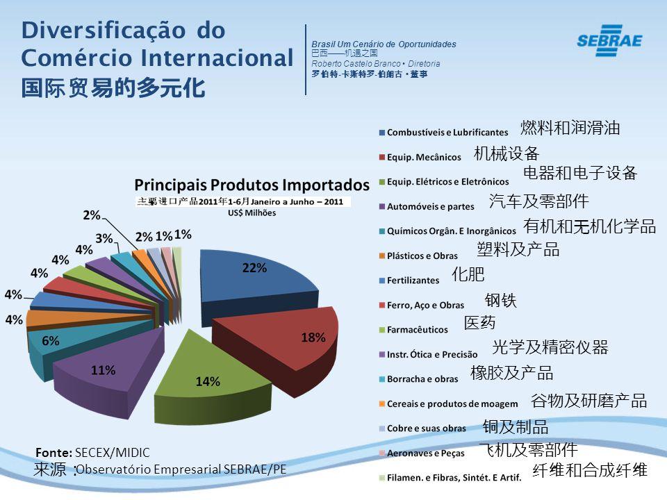 Diversificação do Comércio Internacional Brasil Um Cenário de Oportunidades Roberto Castelo Branco Diretoria - - Fonte: SECEX/MIDIC Observatório Empresarial SEBRAE/PE