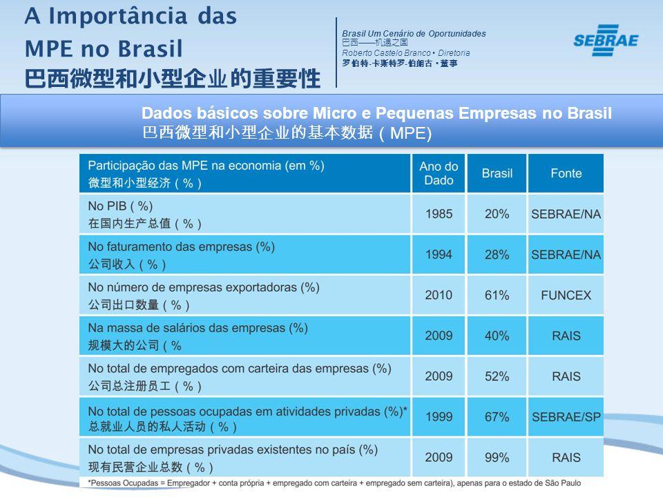 Brasil Um Cenário de Oportunidades Roberto Castelo Branco Diretoria - - Dados básicos sobre Micro e Pequenas Empresas no Brasil MPE) A Importância das MPE no Brasil