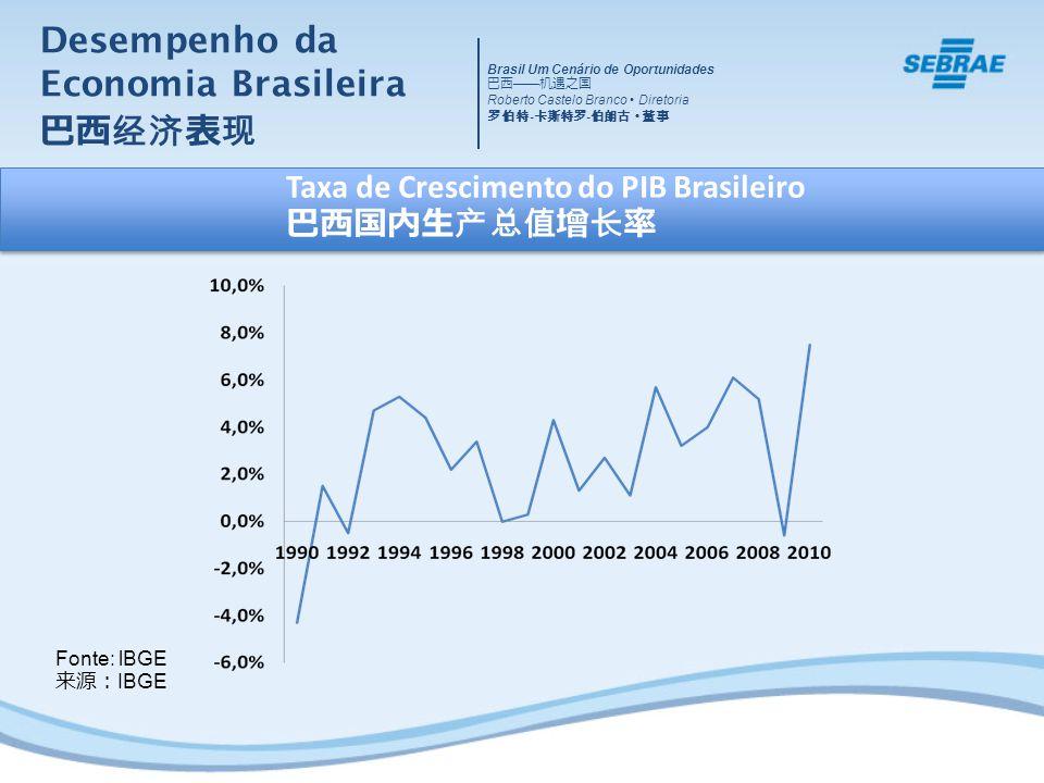 Desempenho da Economia Brasileira Fonte: lBGE IBGE Taxa de Crescimento do PIB Brasileiro Brasil Um Cenário de Oportunidades Roberto Castelo Branco Dir