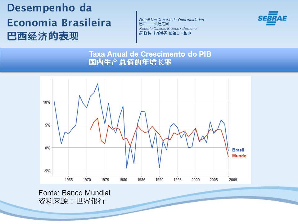 Desempenho da Economia Brasileira Fonte: Banco Mundial Taxa Anual de Crescimento do PIB Brasil Um Cenário de Oportunidades Roberto Castelo Branco Dire