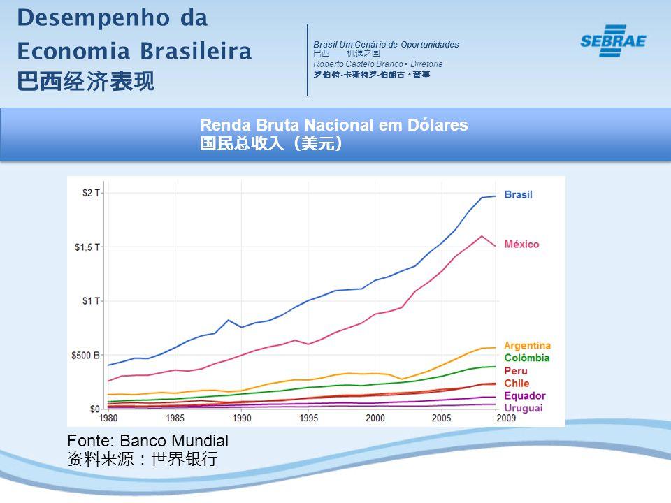 Desempenho da Economia Brasileira Fonte: Banco Mundial Renda Bruta Nacional em Dólares Brasil Um Cenário de Oportunidades Roberto Castelo Branco Diret
