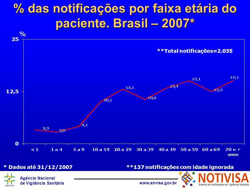 Agência Nacional de Vigilância Sanitária www.anvisa.gov.br % das notificações por faixa etária do paciente.