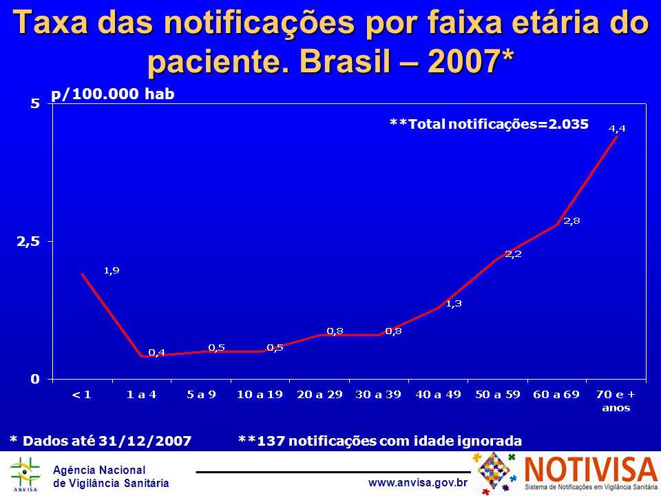 Agência Nacional de Vigilância Sanitária www.anvisa.gov.br Taxa das notificações por faixa etária do paciente.