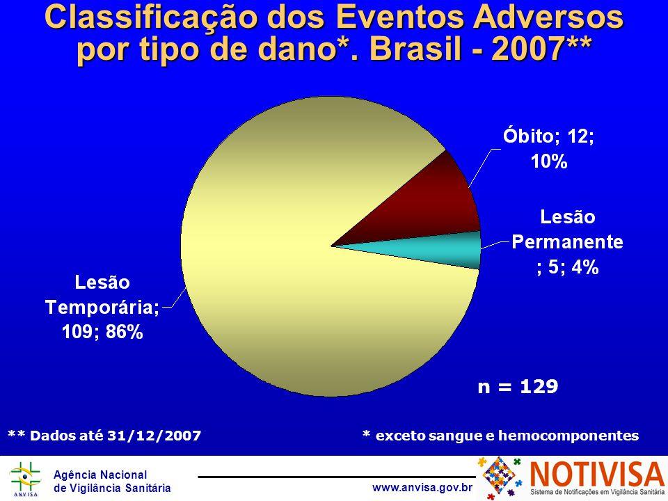 Agência Nacional de Vigilância Sanitária www.anvisa.gov.br n = 129 ** Dados até 31/12/2007 * exceto sangue e hemocomponentes Classificação dos Eventos Adversos por tipo de dano*.