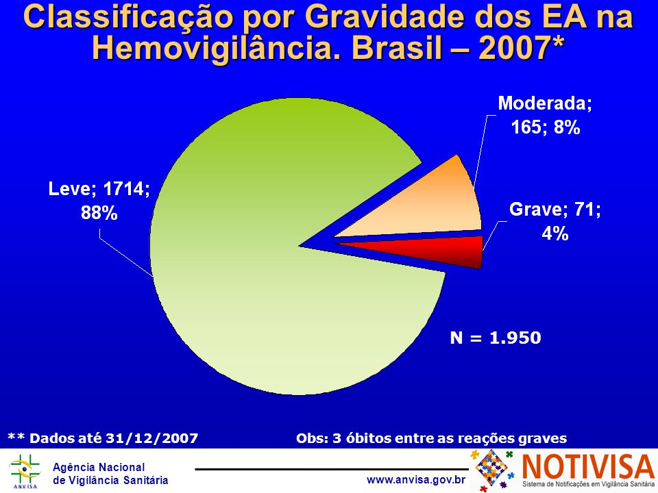 Agência Nacional de Vigilância Sanitária www.anvisa.gov.br N = 1.950 Classificação por Gravidade dos EA na Hemovigilância.