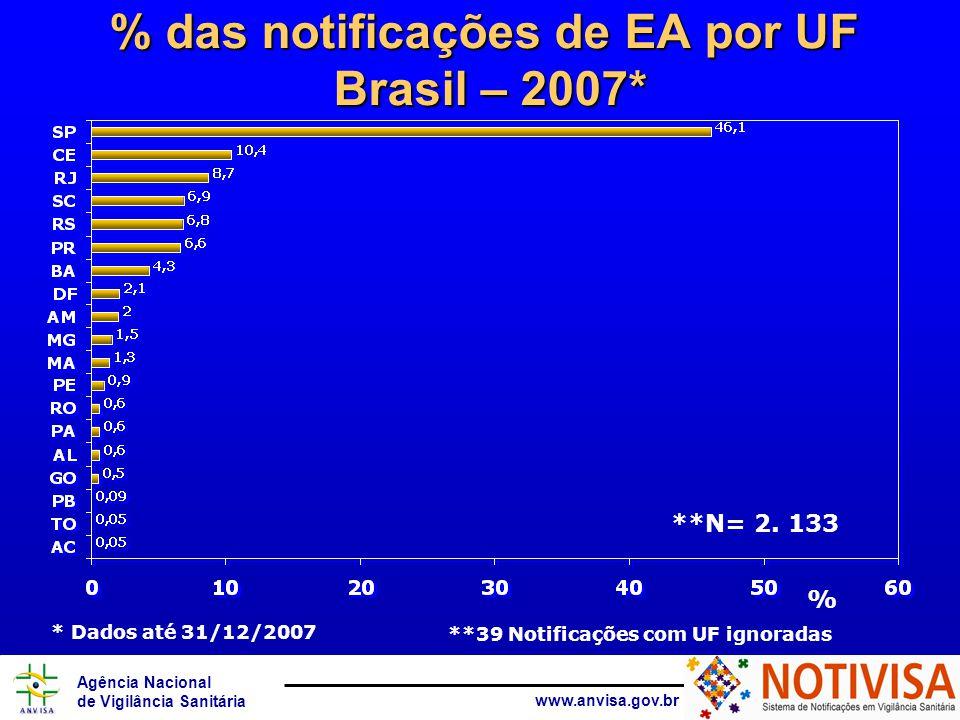 Agência Nacional de Vigilância Sanitária www.anvisa.gov.br % das notificações de EA por UF Brasil – 2007* **N= 2.