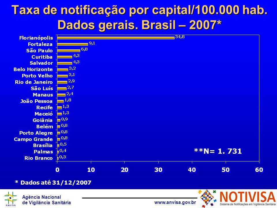 Agência Nacional de Vigilância Sanitária www.anvisa.gov.br **N= 1.