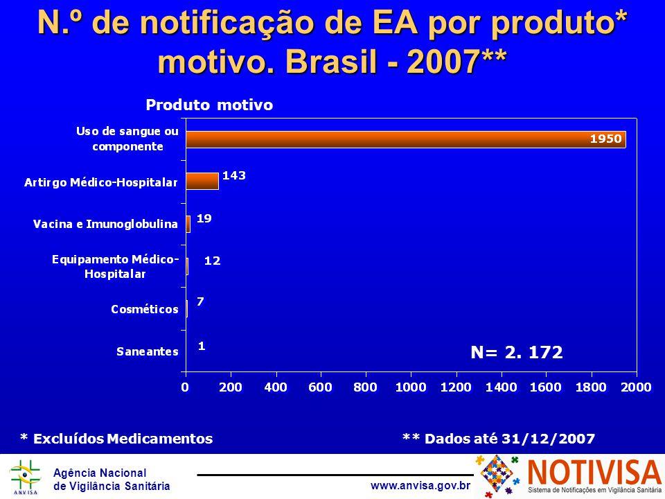 Agência Nacional de Vigilância Sanitária www.anvisa.gov.br N.º de notificação de EA por produto* motivo.