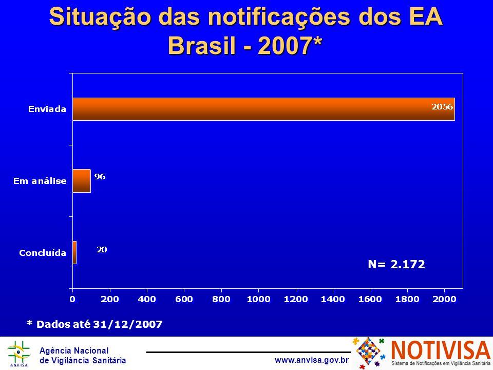 Agência Nacional de Vigilância Sanitária www.anvisa.gov.br Situação das notificações dos EA Brasil - 2007* N= 2.172 * Dados até 31/12/2007