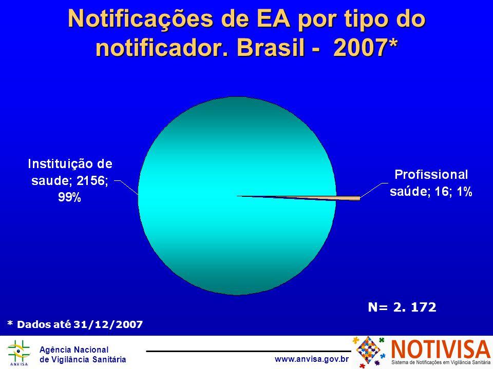 Agência Nacional de Vigilância Sanitária www.anvisa.gov.br Notificações de EA por tipo do notificador.