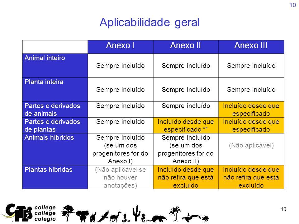 10 Aplicabilidade geral Anexo IAnexo IIAnexo III Animal inteiro Sempre incluído Planta inteira Sempre incluído Partes e derivados de animais Sempre in
