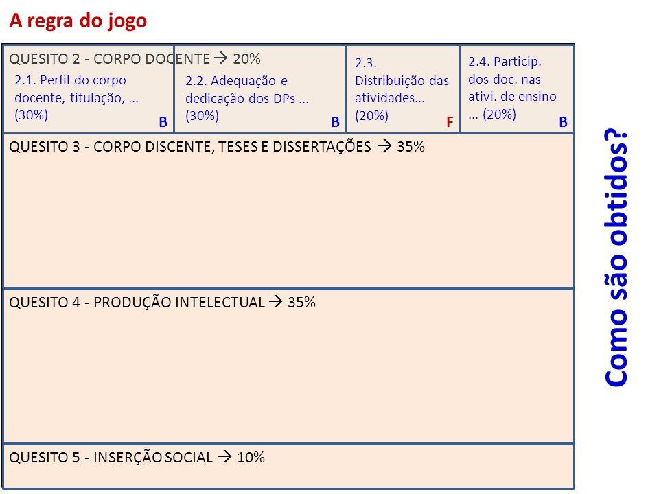 QUESITO 2 - CORPO DOCENTE 20% QUESITO 3 - CORPO DISCENTE, TESES E DISSERTAÇÕES 35% QUESITO 4 - PRODUÇÃO INTELECTUAL 35% QUESITO 5 - INSERÇÃO SOCIAL 10