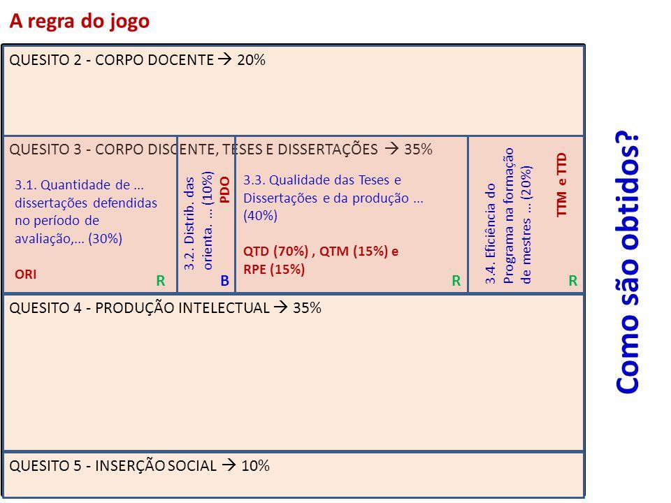 QUESITO 2 - CORPO DOCENTE 20% QUESITO 3 - CORPO DISCENTE, TESES E DISSERTAÇÕES 35% QUESITO 4 - PRODUÇÃO INTELECTUAL 35% QUESITO 5 - INSERÇÃO SOCIAL 10% 3.1.